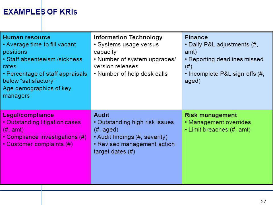 EXAMPLES OF KRIs Human resource