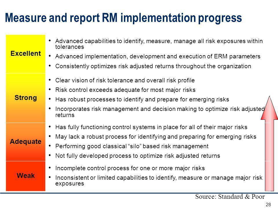 Measure and report RM implementation progress