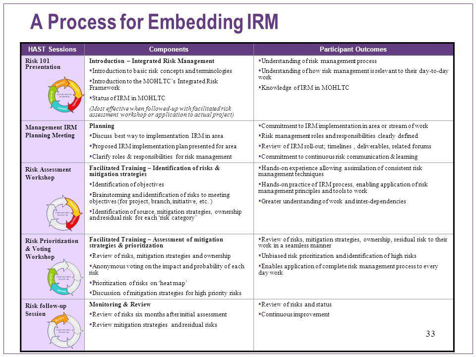 A Process for Embedding IRM