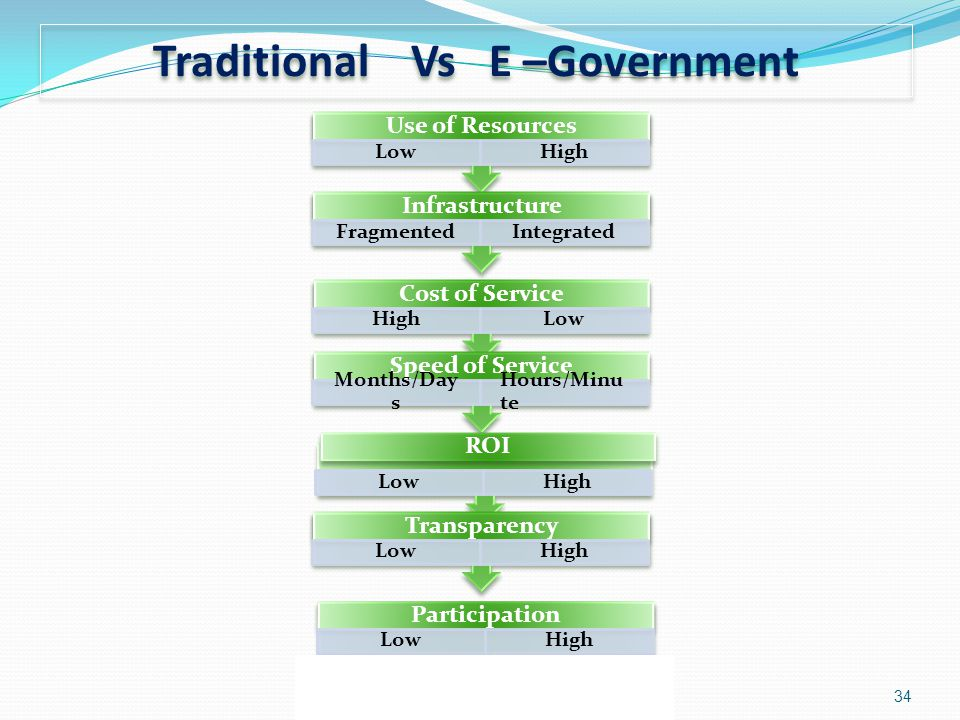 Traditional Vs E –Government