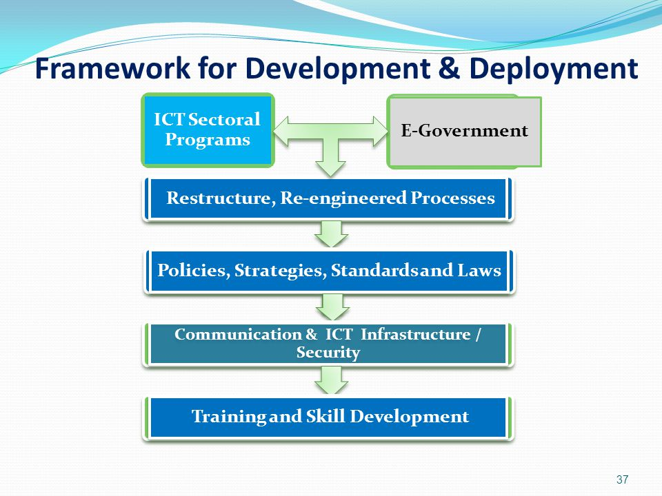Framework for Development & Deployment