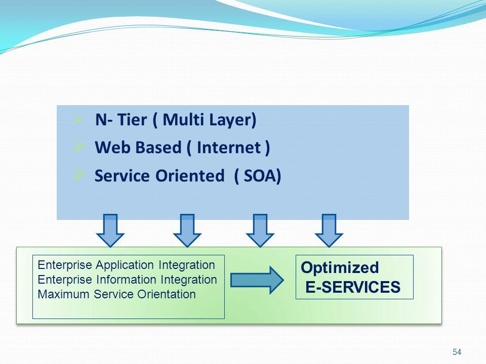 Service Oriented ( SOA)