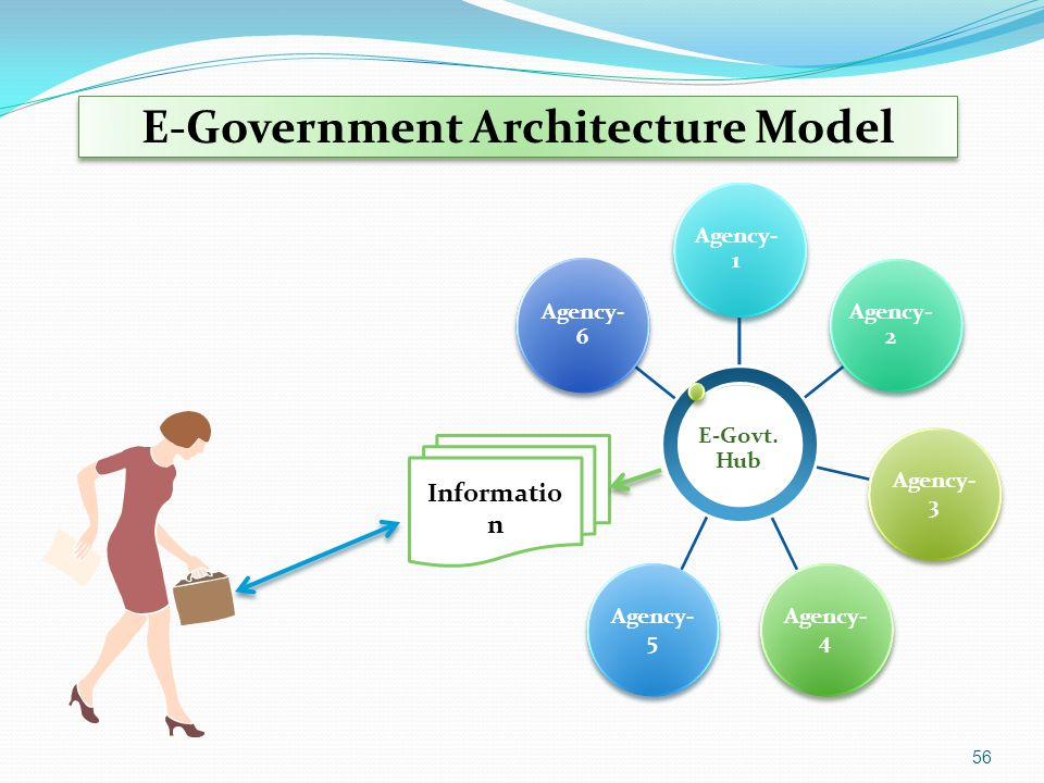 E-Government Architecture Model