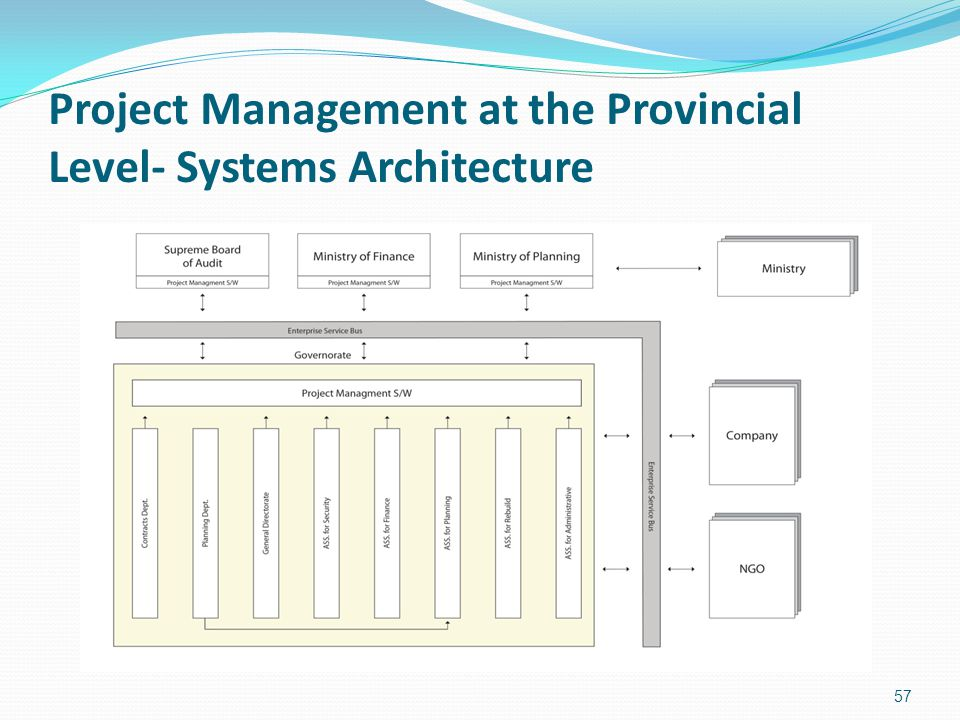 Project Management at the Provincial Level- Systems Architecture