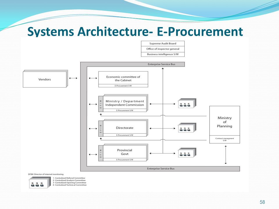 Systems Architecture- E-Procurement