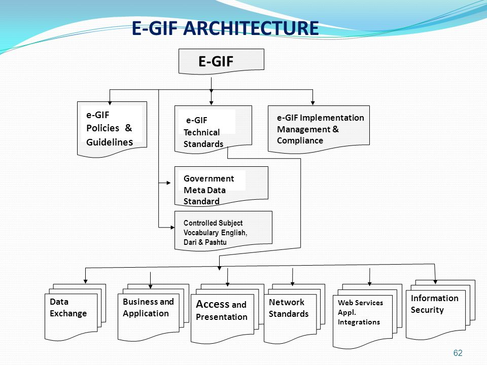 E-GIF ARCHITECTURE E-GIF e-GIF Access and Presentation e-GIF