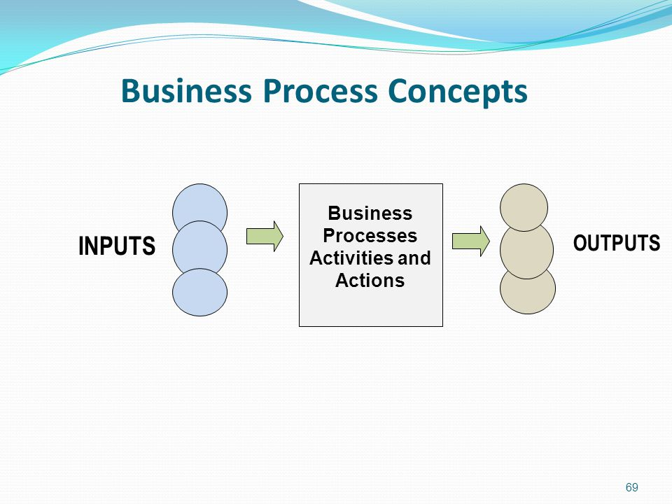 Business Process Concepts