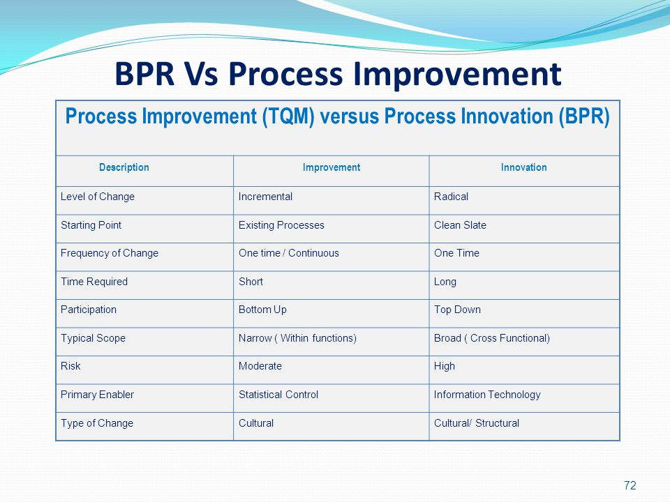 BPR Vs Process Improvement