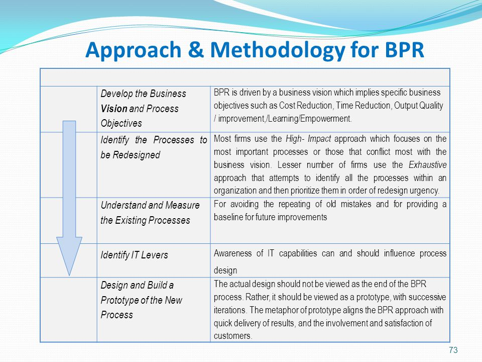 Approach & Methodology for BPR