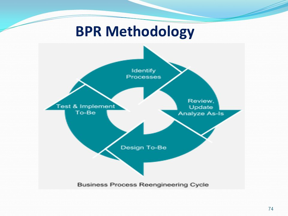 BPR Methodology