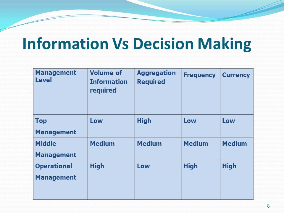 Information Vs Decision Making