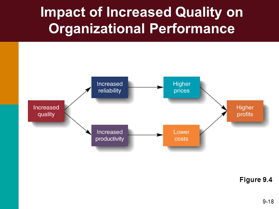 Impact of Increased Quality on Organizational Performance