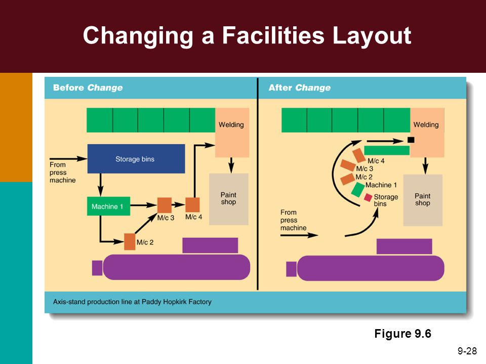Changing a Facilities Layout