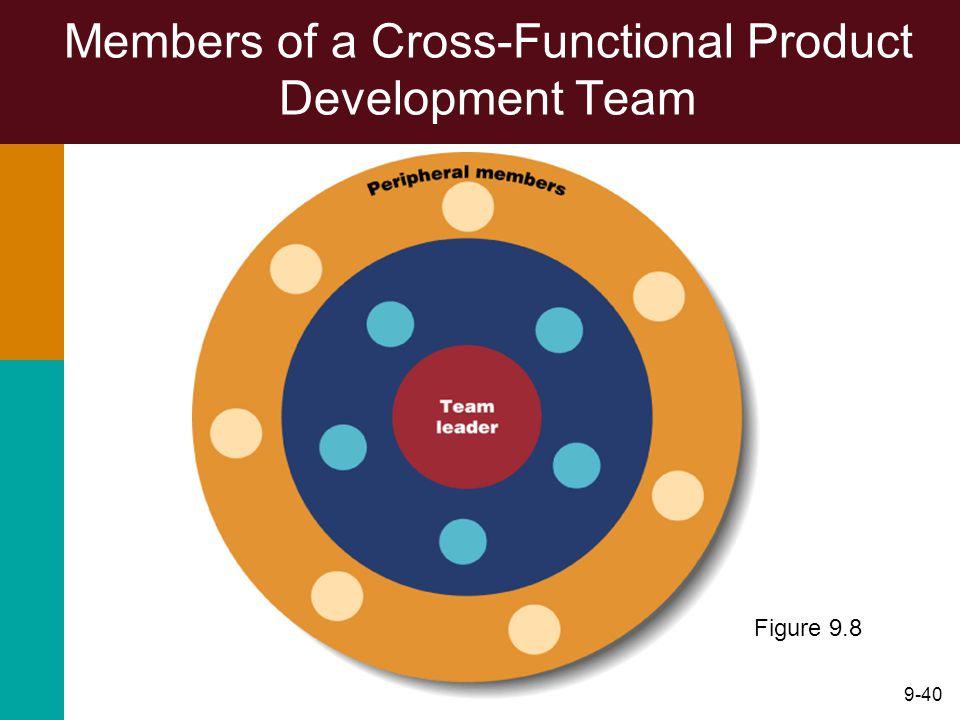 Members of a Cross-Functional Product Development Team