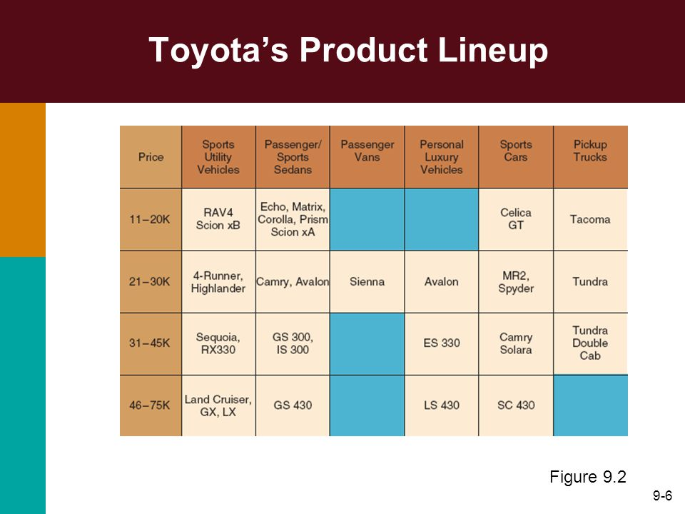 Toyota's Product Lineup