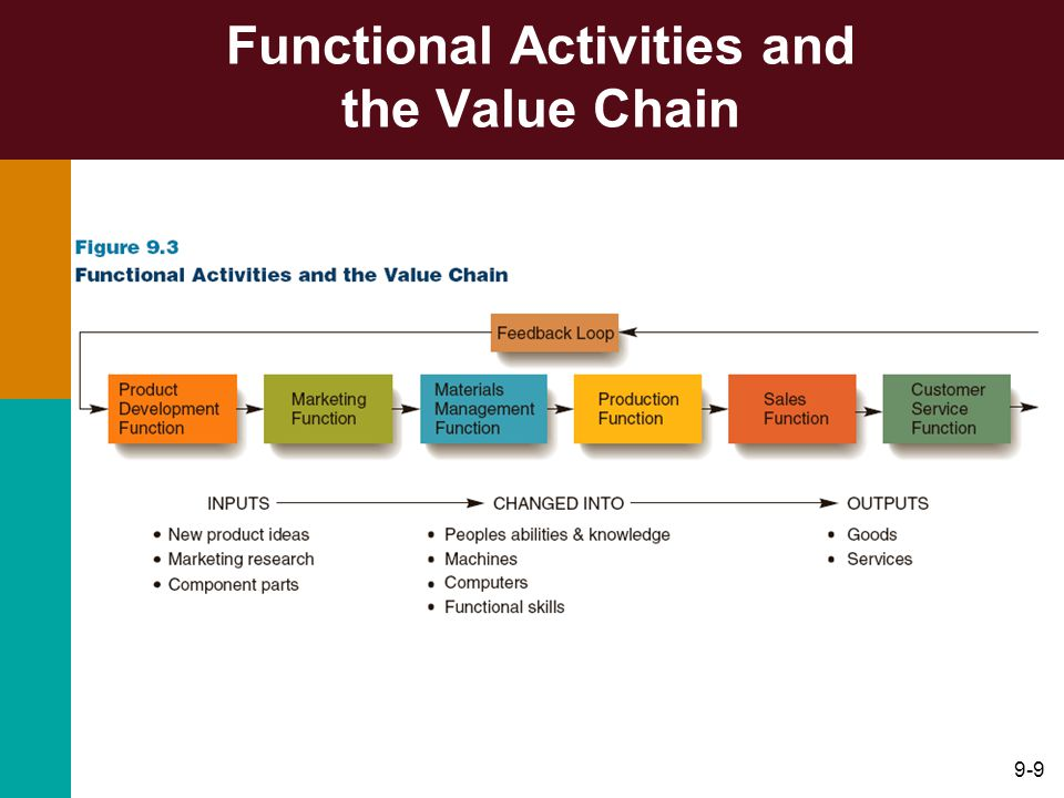 Functional Activities and the Value Chain