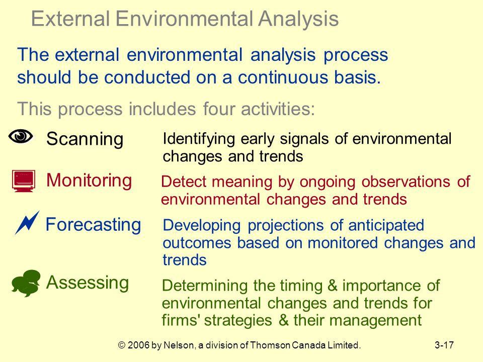 External Environmental Analysis