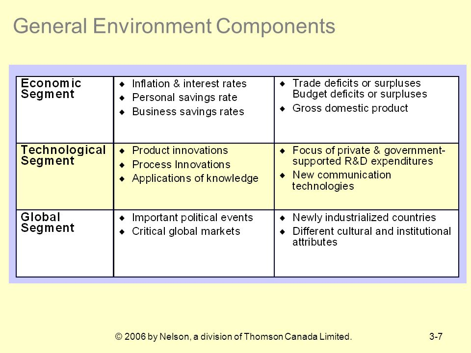 General Environment Components