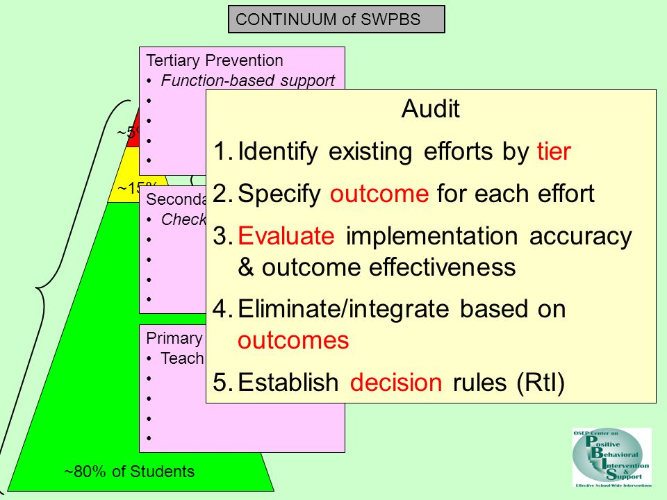 Identify existing efforts by tier Specify outcome for each effort