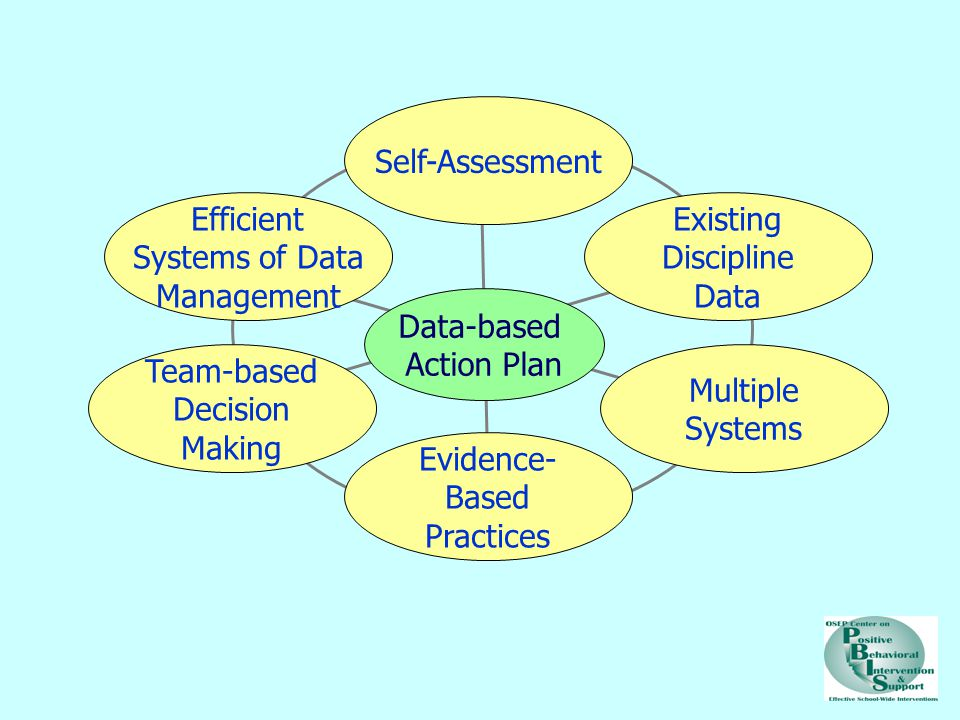 Self-Assessment Efficient Systems of Data Management Existing