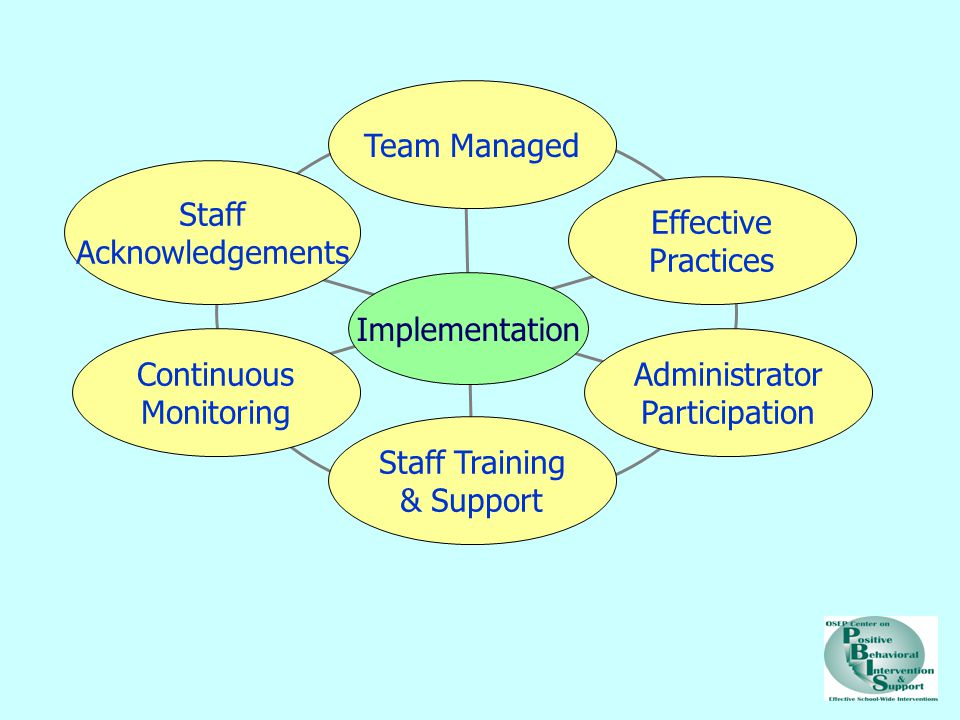 Team Managed Staff Acknowledgements Effective Practices Implementation