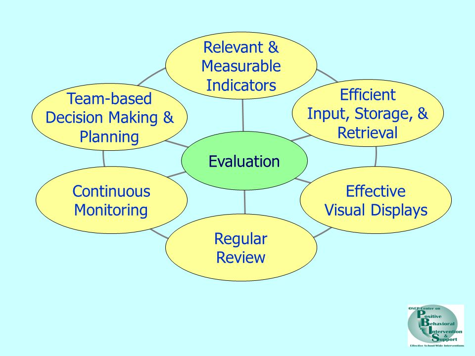 Relevant & Measurable Indicators Efficient Input, Storage, & Retrieval
