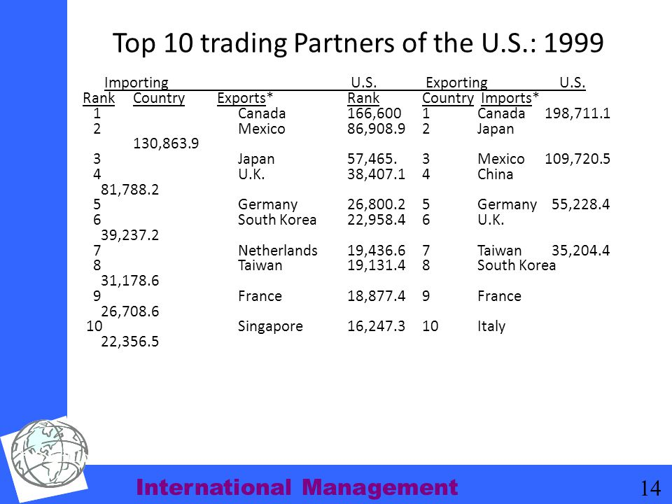 Top 10 trading Partners of the U.S.: 1999