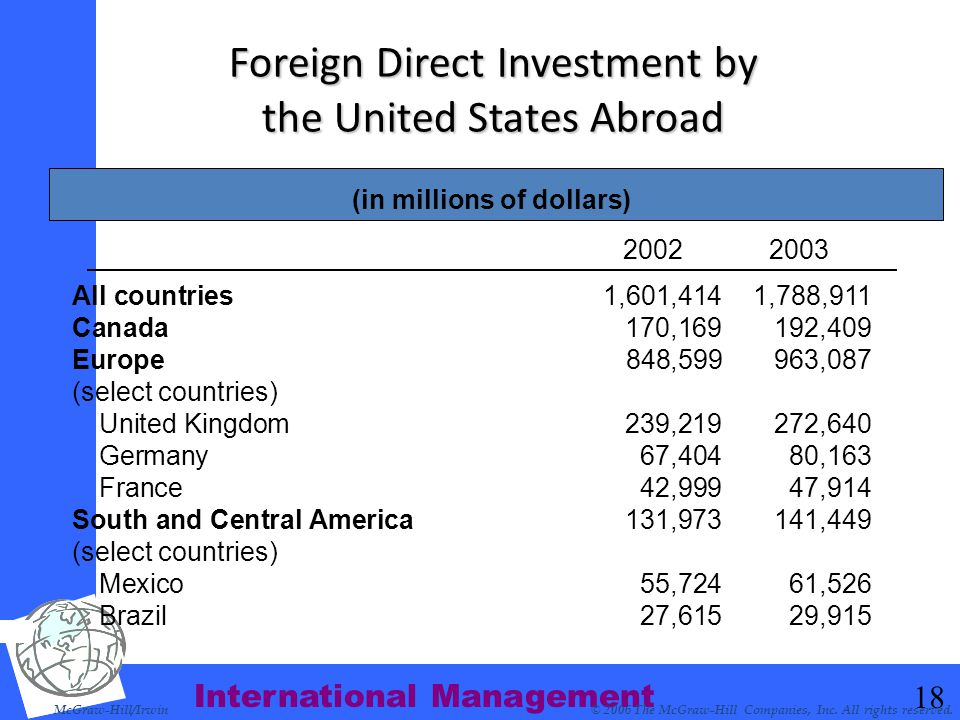 Foreign Direct Investment by the United States Abroad