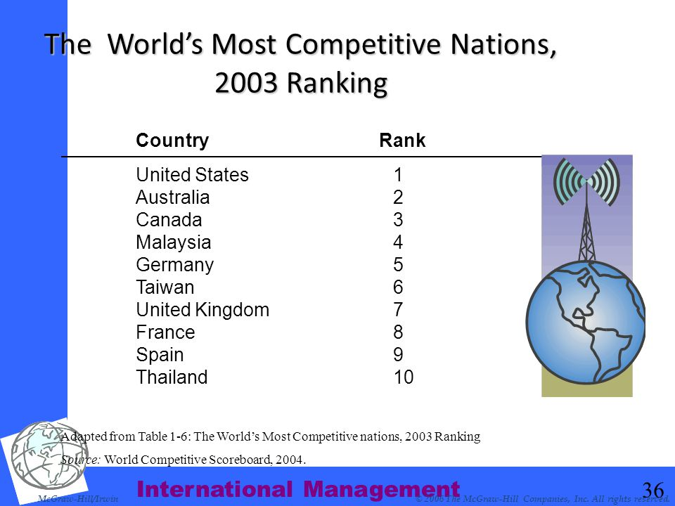 The World's Most Competitive Nations, 2003 Ranking