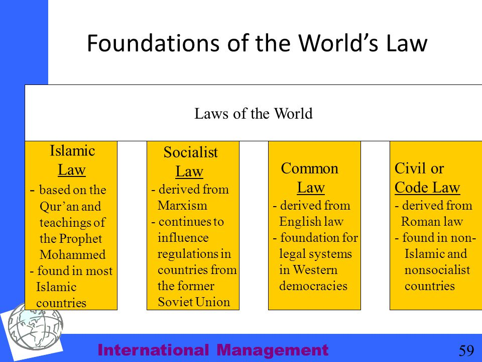Foundations of the World's Law