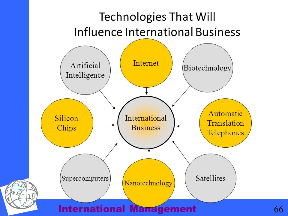 Technologies That Will Influence International Business