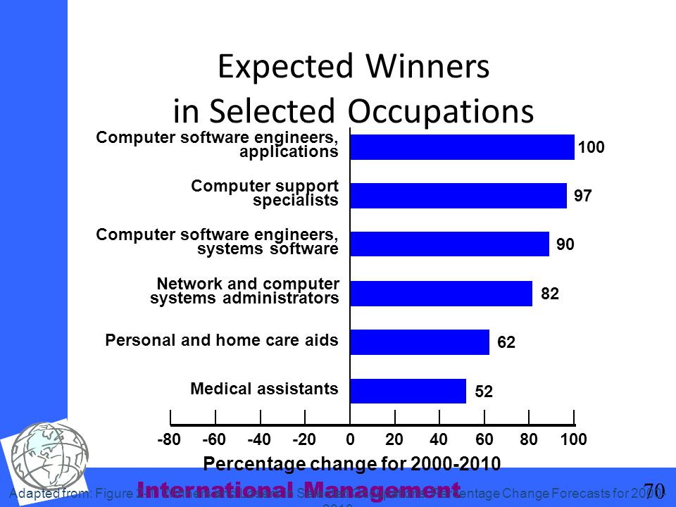 Expected Winners in Selected Occupations
