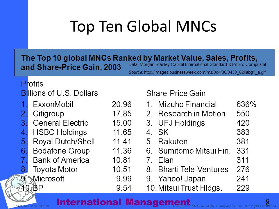 Top Ten Global MNCs The Top 10 global MNCs Ranked by Market Value, Sales, Profits, and Share-Price Gain, 2003.