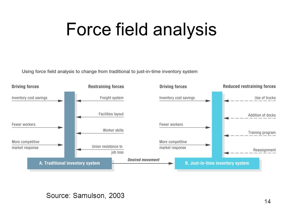 Force field analysis Source: Samulson, 2003