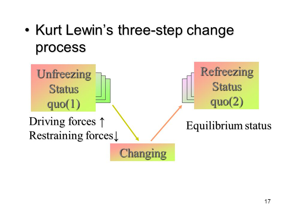 Kurt Lewin's three-step change process