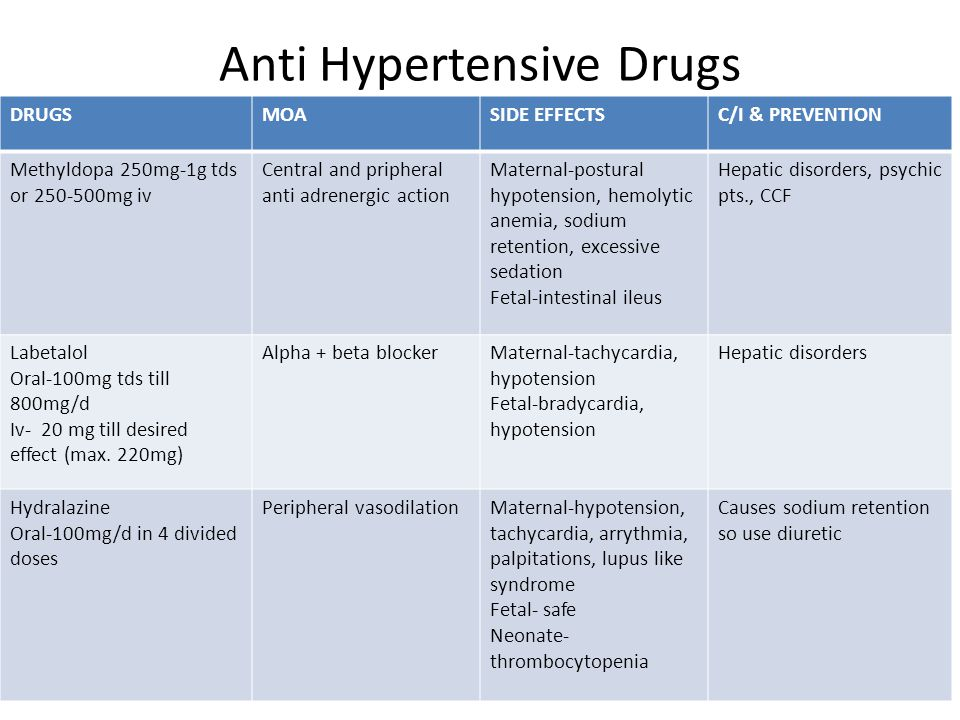Anti Hypertensive Drugs