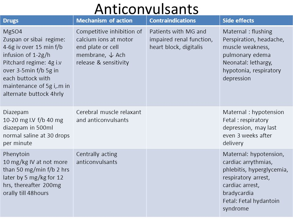 Anticonvulsants Drugs Mechanism of action Contraindications