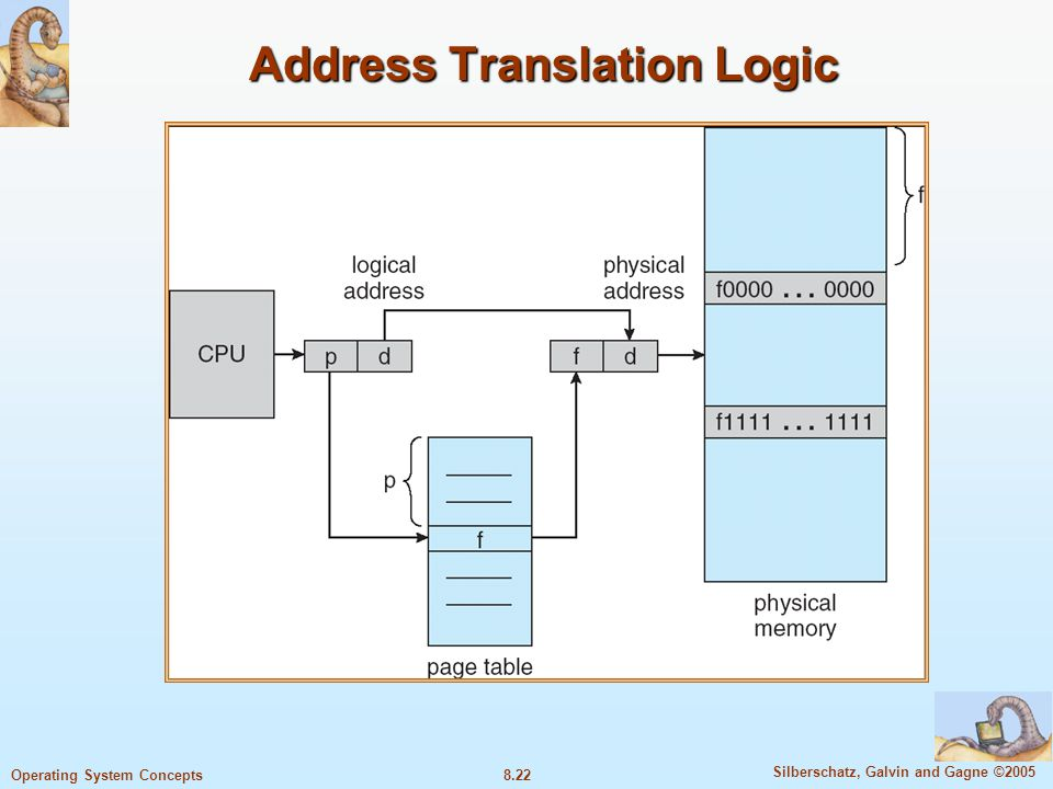 Address Translation Logic
