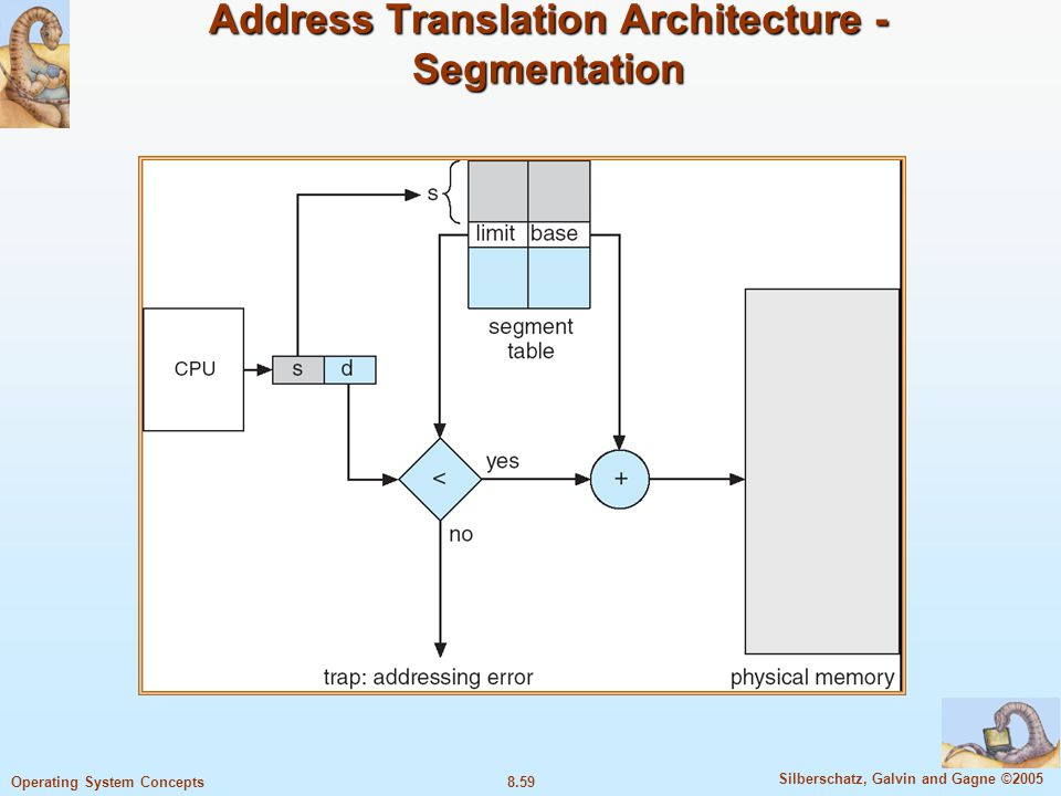 Address Translation Architecture -Segmentation