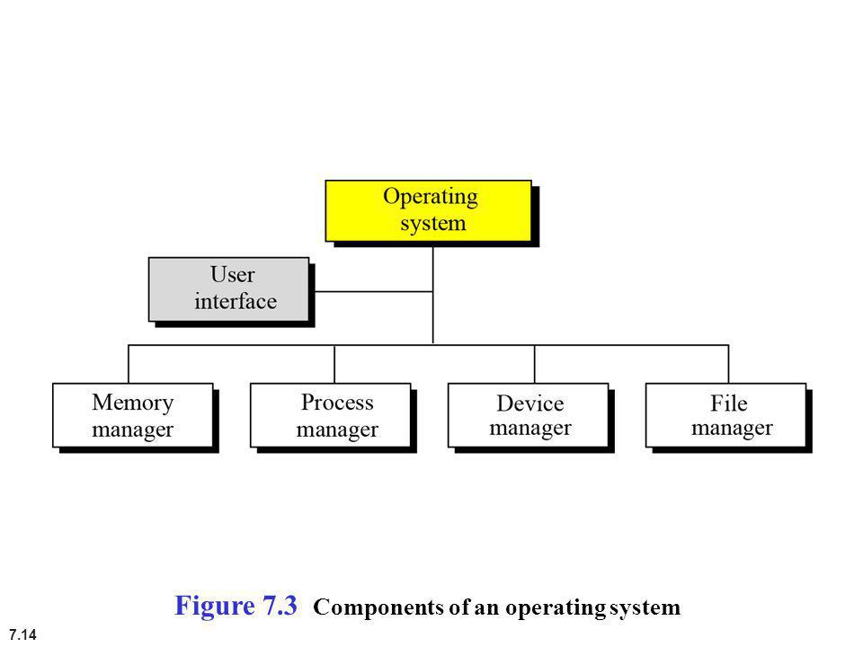Figure 7.3 Components of an operating system