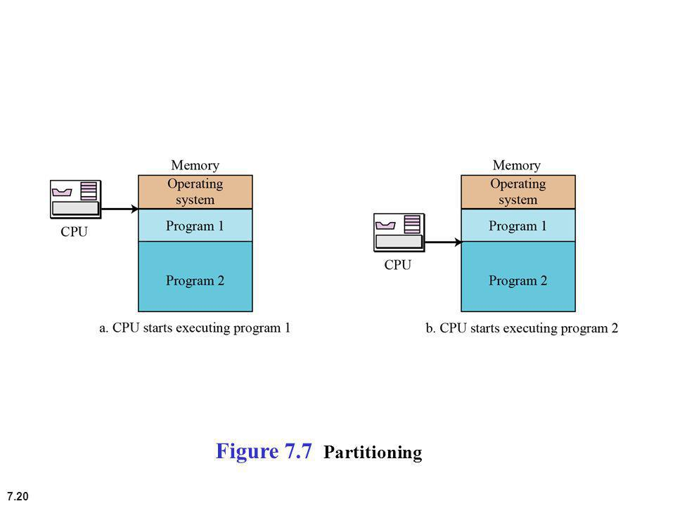 Figure 7.7 Partitioning