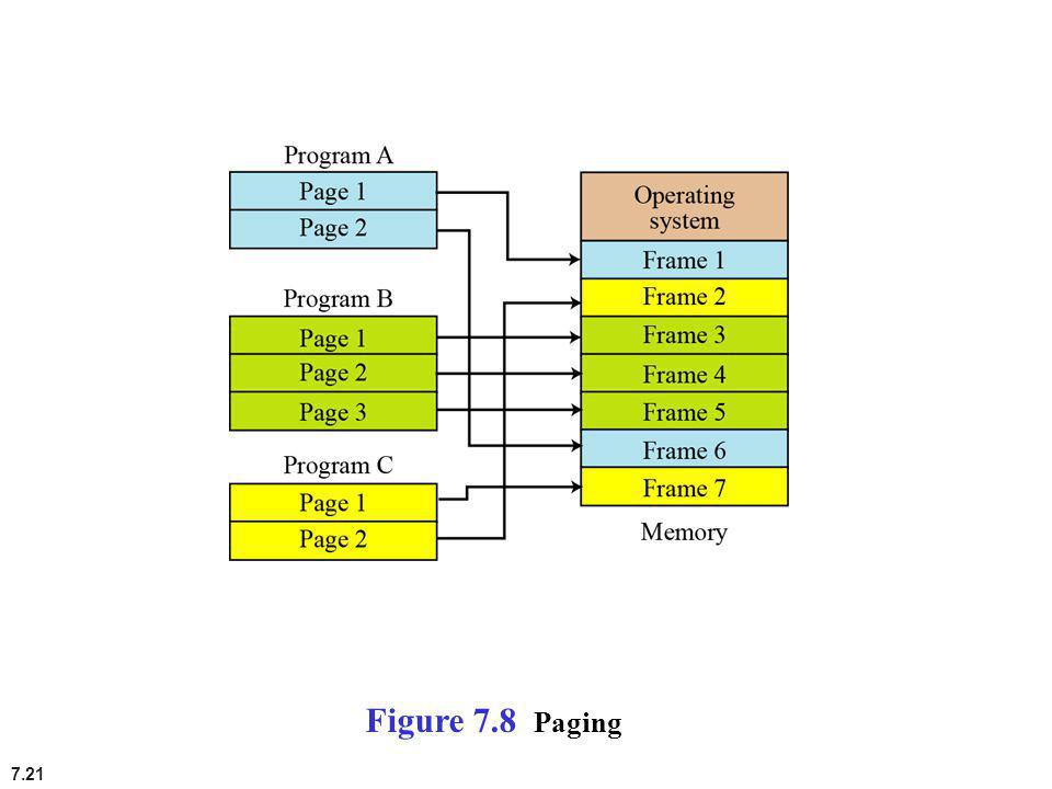 Figure 7.8 Paging