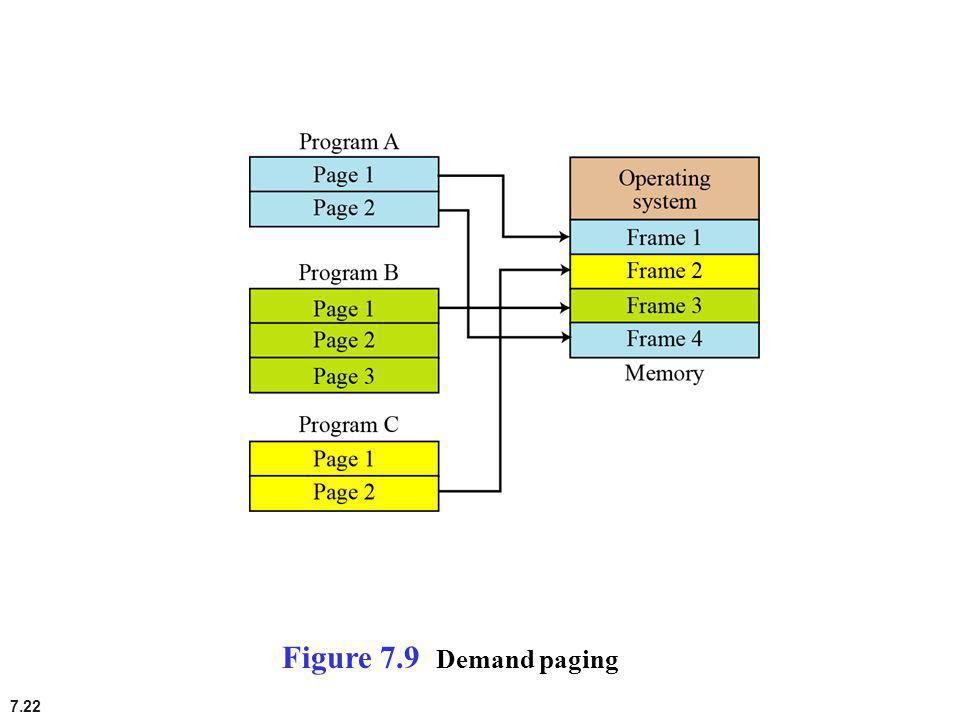 Figure 7.9 Demand paging