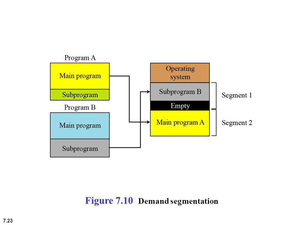 Figure 7.10 Demand segmentation