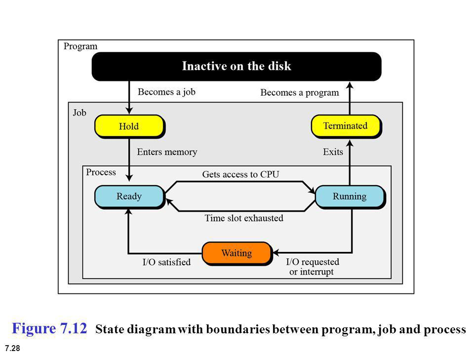 Figure 7.12 State diagram with boundaries between program, job and process