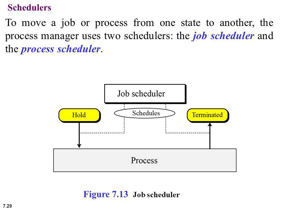 Schedulers To move a job or process from one state to another, the process manager uses two schedulers: the job scheduler and the process scheduler.