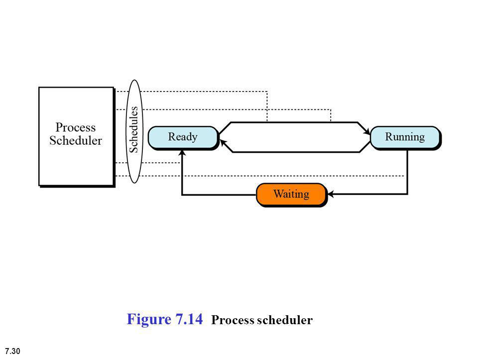 Figure 7.14 Process scheduler
