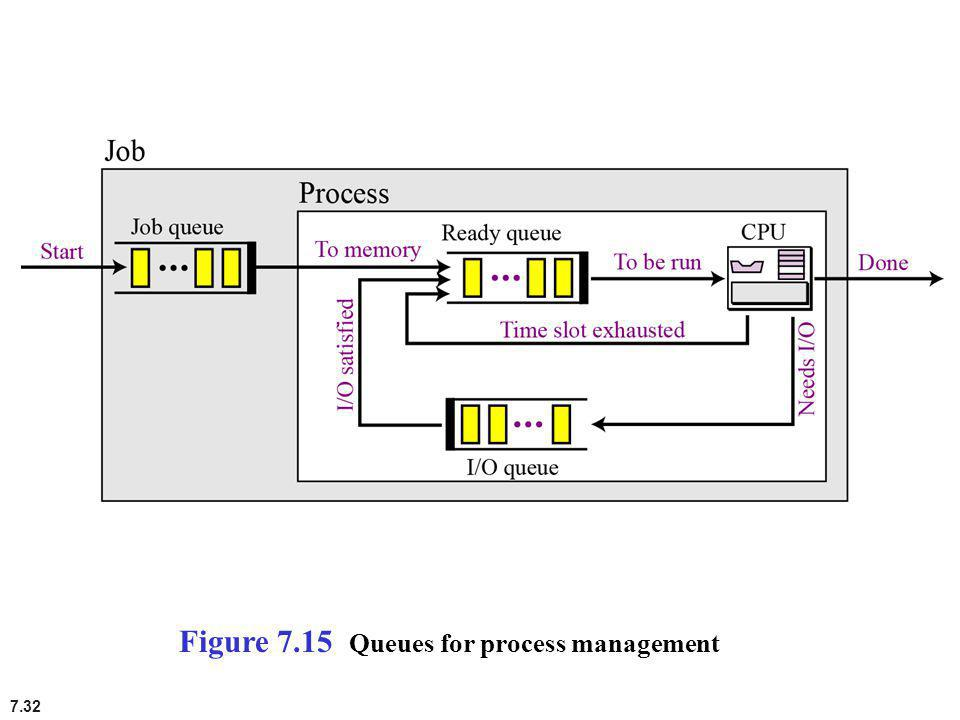 Figure 7.15 Queues for process management