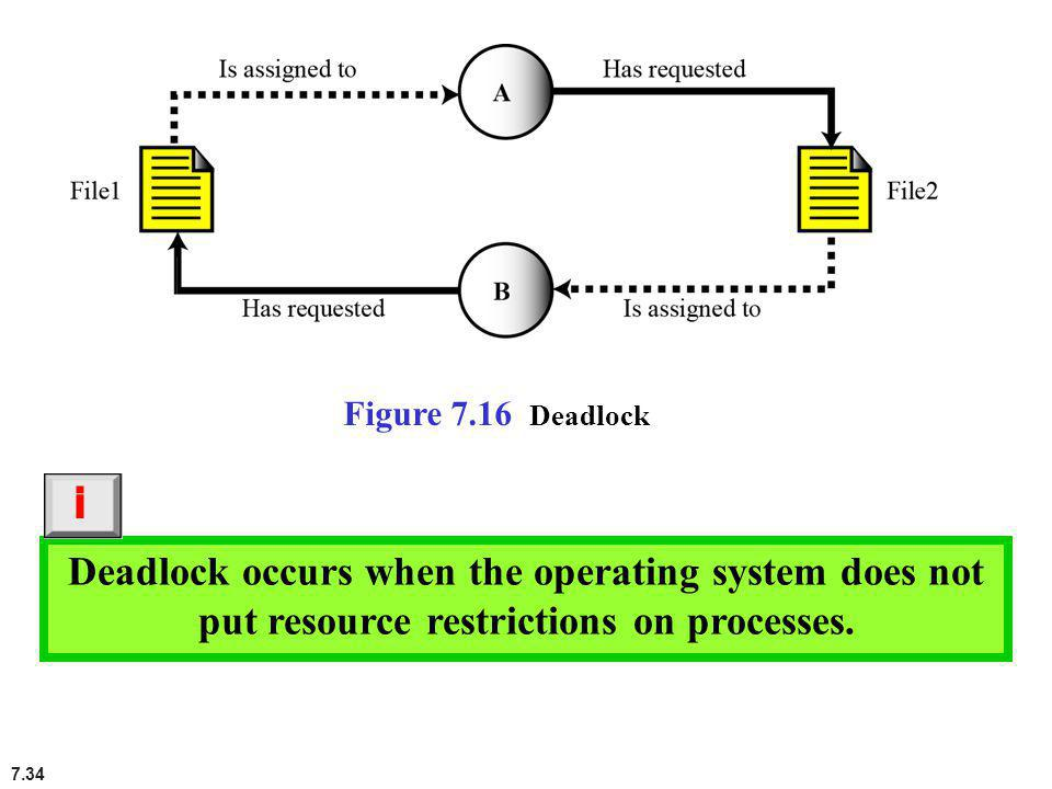 Deadlock occurs when the operating system does not