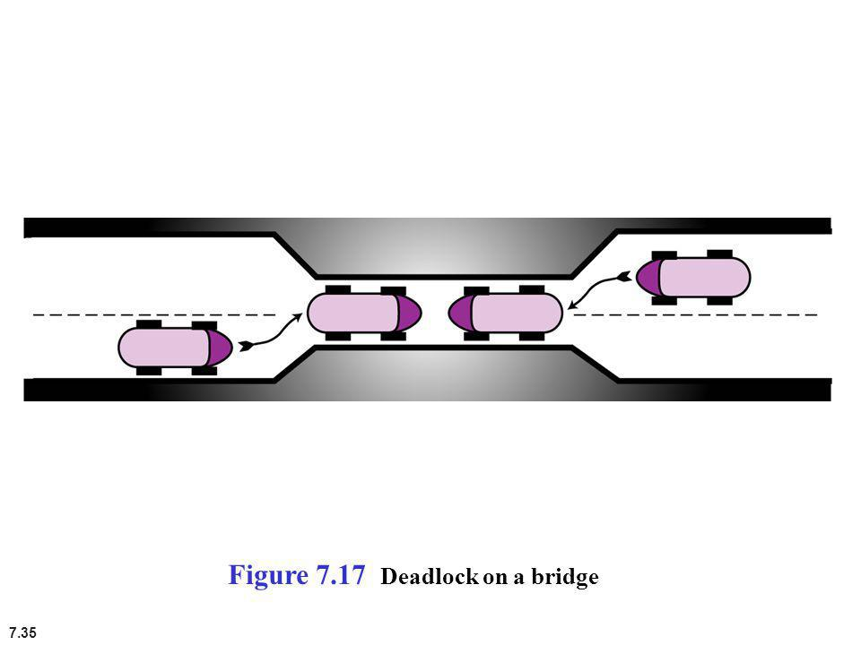 Figure 7.17 Deadlock on a bridge